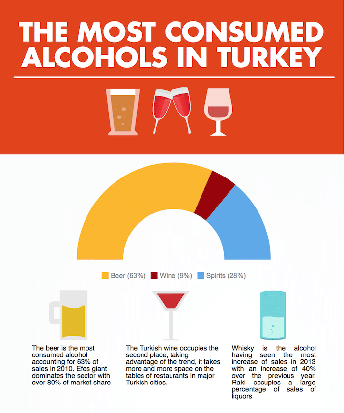 alcohol-in-turkey